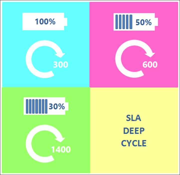 Der Einfluss der Tiefe der SLA Batterie Entladung auf die Anzahl der Zyklen